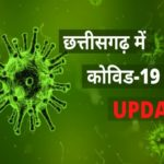छत्तीसगढ़: 146 नए कोरोना पॉजिटिव मिले, रायपुर में 56 संक्रमित